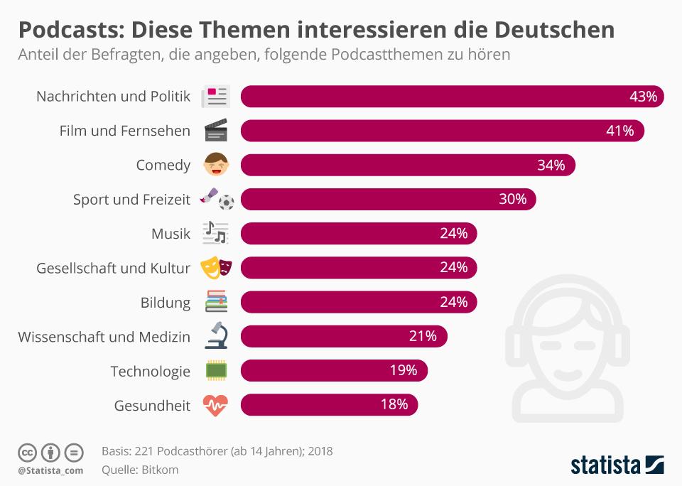 Statistik: Diese Themen hören Deutsche in Podcasts 2018
