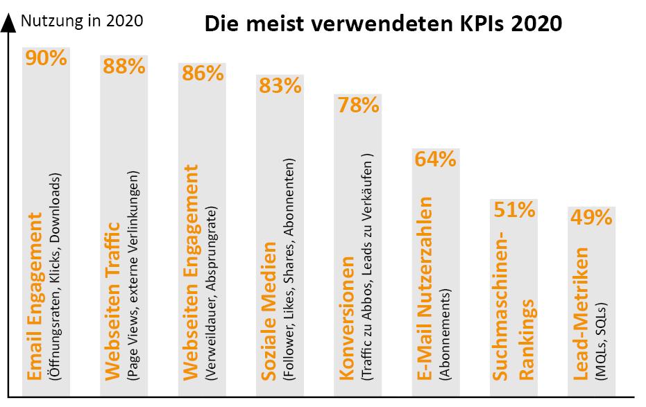 meist verwendete KPIs 2020